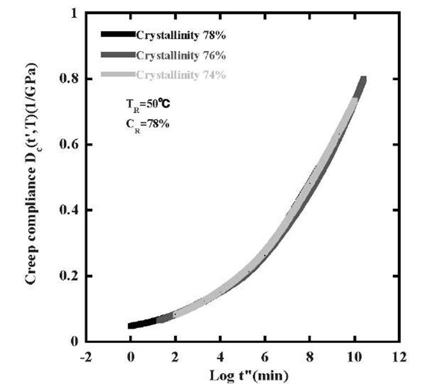 Study on Crystallinity Dependency of Creep Deformation on