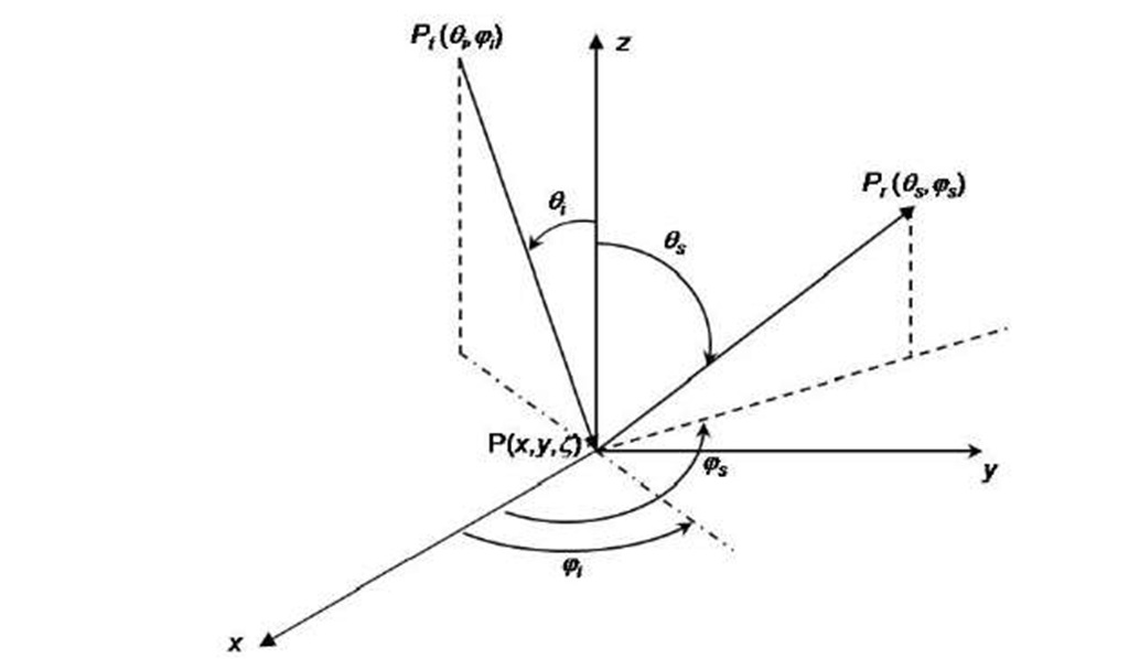 Models for Scattering from Rough Surfaces (Electromagnetic