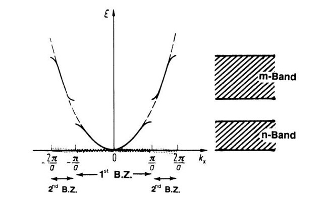 Energy Bands in Crystals (Fundamentals of Electron Theory