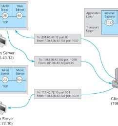 linking to application layer services [ 1469 x 959 Pixel ]