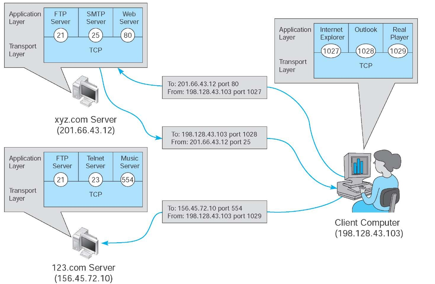 hight resolution of linking to application layer services