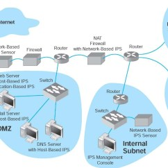 Dmz Network Diagram With 3 Honeywell Rth221b1000 Wiring Intrusion Prevention Data Communications And Networking