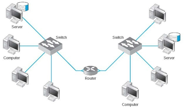 Backbone network components (Data Communications and