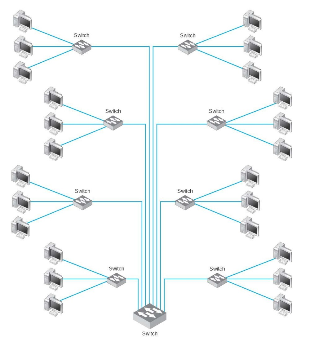 medium resolution of switched backbone network design