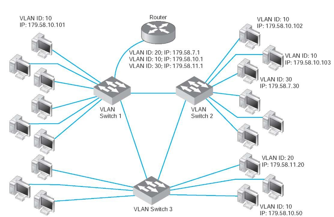 Backbone Network Architectures Data Communications And Networking