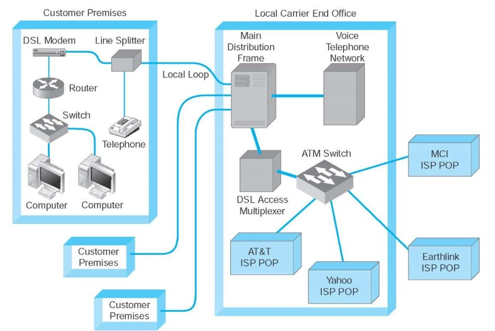 medium resolution of digital subscriber line dsl architecture atm asynchronous transfer mode isp