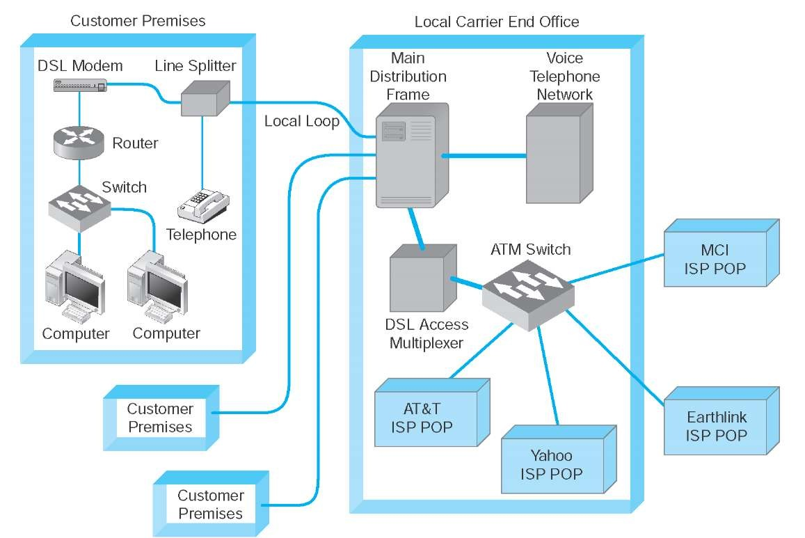 hight resolution of digital subscriber line dsl architecture atm asynchronous transfer mode isp