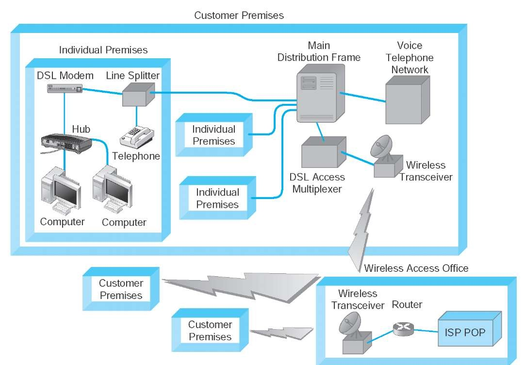hight resolution of fixed wireless architecture dsl digital subscriber line isp internet service provider