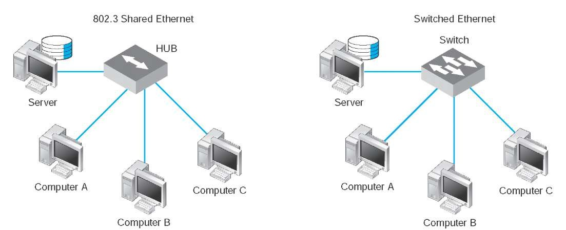 Switched Ethernet (Data Communications and Networking)