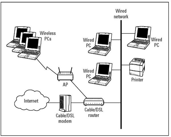 Planning a Wireless Home Network Part 2