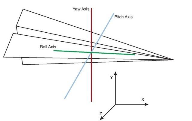 3D Math Basics (XNA Game Studio 4.0 Programming) Part 2