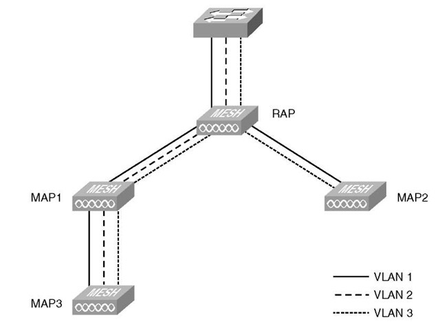 Ethernet Bridging (Cisco Wireless LAN Controllers)