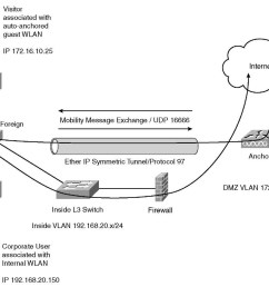centralized traffic flow with guest access cisco wireless lan controllers part 1 [ 1118 x 887 Pixel ]