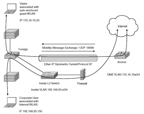 small resolution of centralized traffic flow with guest access cisco wireless lan controllers part 1