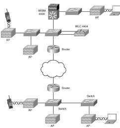 developing a troubleshooting strategy cisco wireless lan controllers resources in a typical network [ 1024 x 1027 Pixel ]