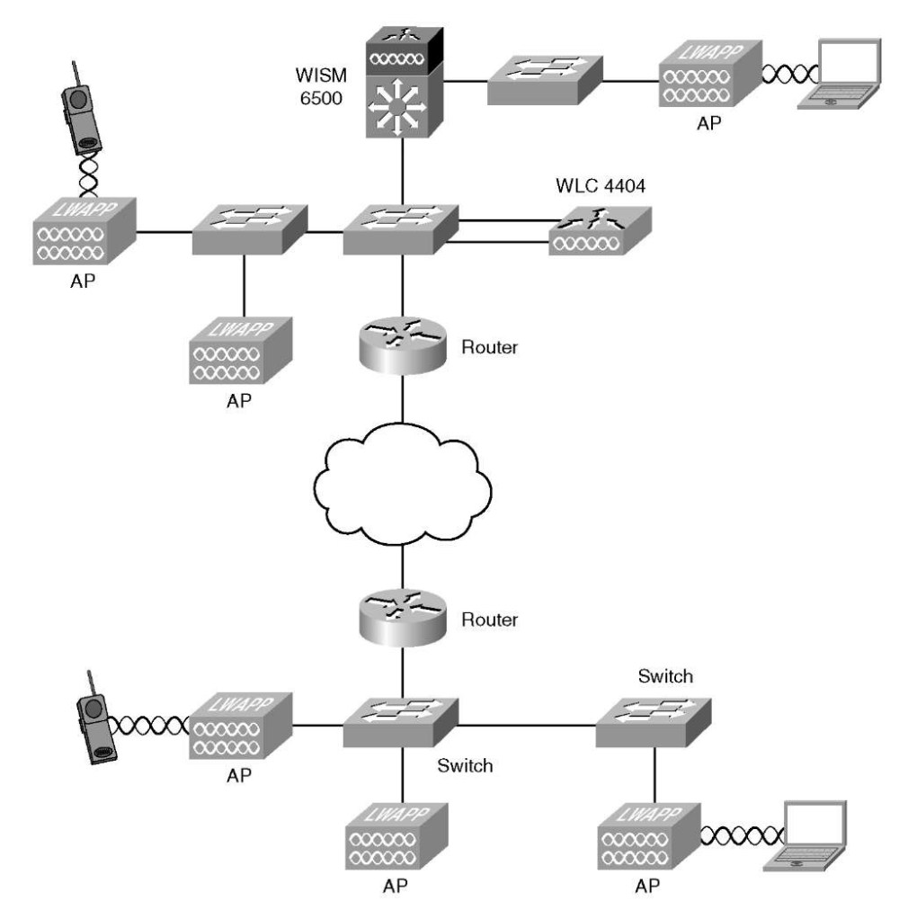 medium resolution of developing a troubleshooting strategy cisco wireless lan controllers resources in a typical network