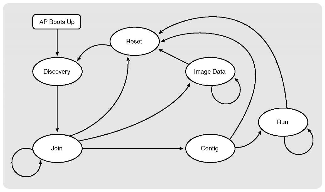 1000+ images about Process design on Pinterest