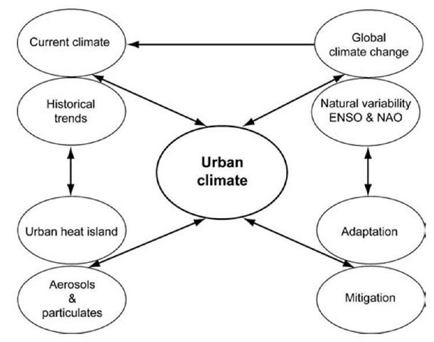 Introduction (Urban Climate Processes, Trends, and