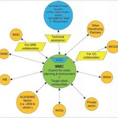 3 Types Of Rainfall Diagrams Spaghetti Diagram Six Sigma Adaptation Urban Transportation Systems Climate Change