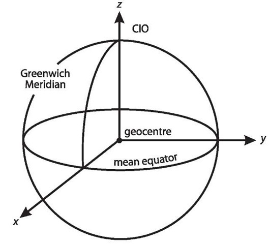 Geocentric Earth-Fixed Coordinate Systems (GPS)