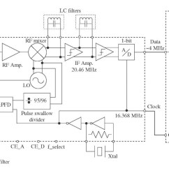 gps schematic wiring diagram libraries circuit design gps part 1block diagram of receiver [ 1498 x 710 Pixel ]