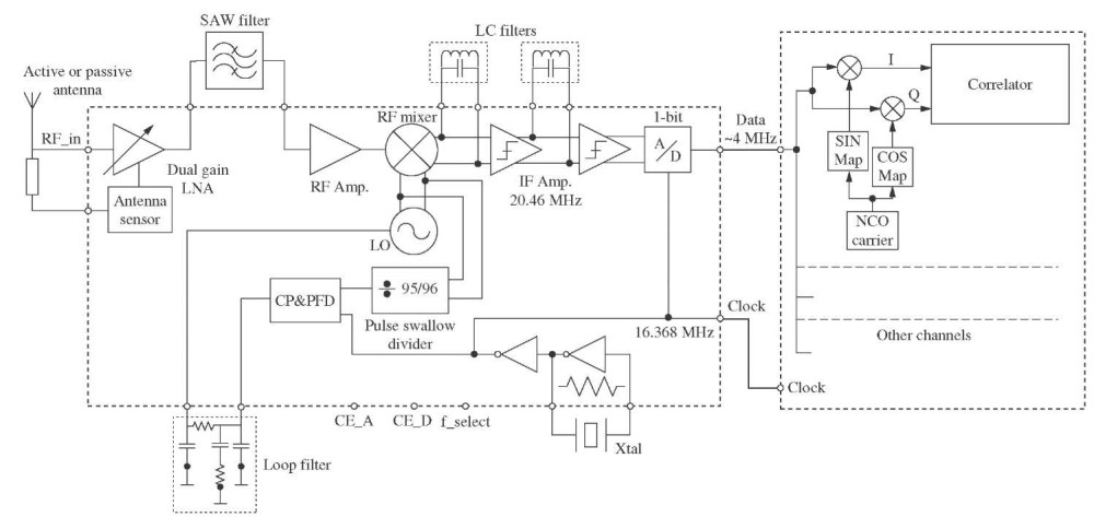 medium resolution of gps schematic wiring diagram libraries circuit design gps part 1block diagram of receiver