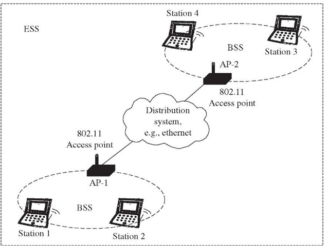 WLAN Overview (Roaming—Current and Future Enhancements)