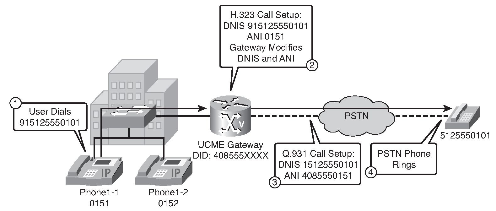 pstn call flow diagram electric baseboard heat wiring introducing dial plans identifying plan characteristics outbound calls