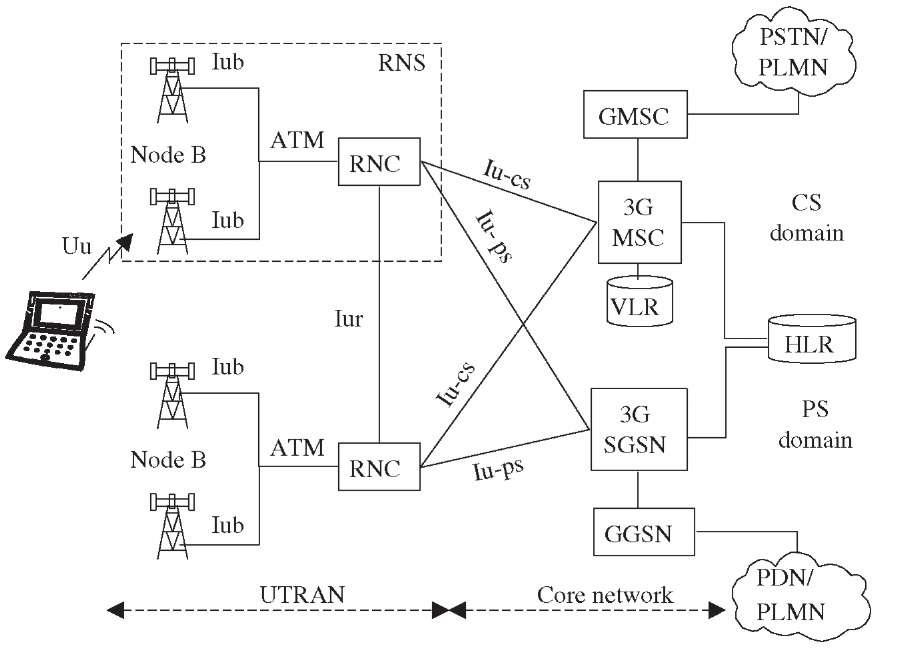 umts network architecture diagram wiring receptacle to switch light third generation networks release 99