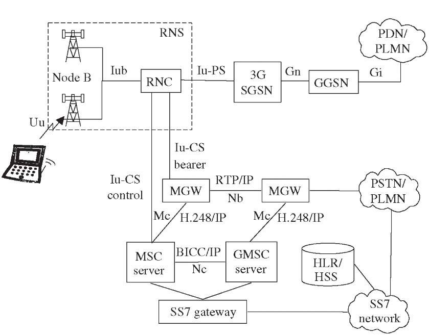 umts network architecture diagram server template third generation networks release 4