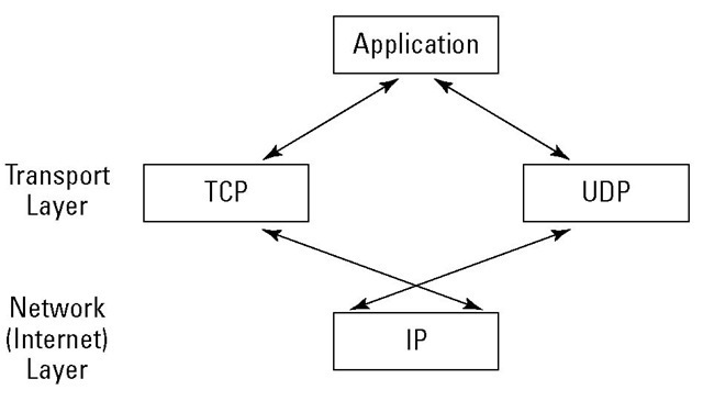 Layering TCP/IP Protocols Part 2