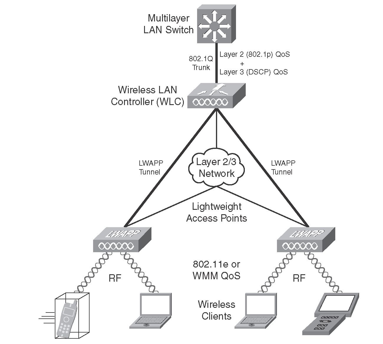 Current Wireless LAN QoS Implementation