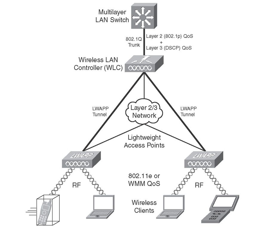 Current Wireless LAN QoS Implementation