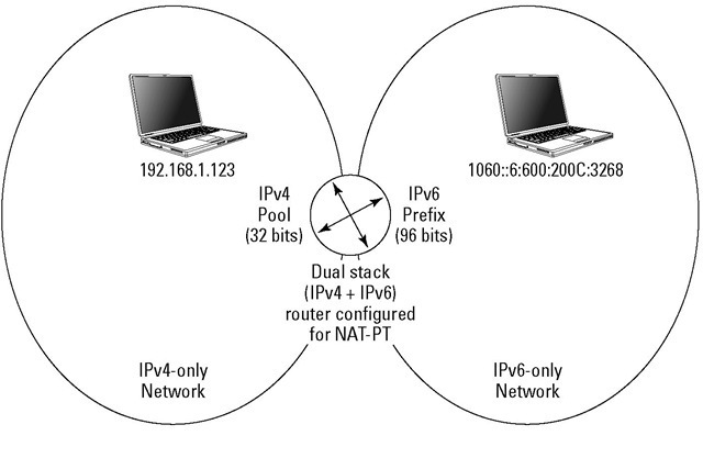 Need More Addresses? Try Subnetting and NAT (TCP/IP) Part 2