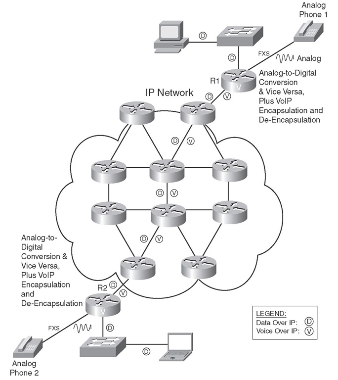 Encapsulating Voice Packets (Cisco VoIP Implementations)