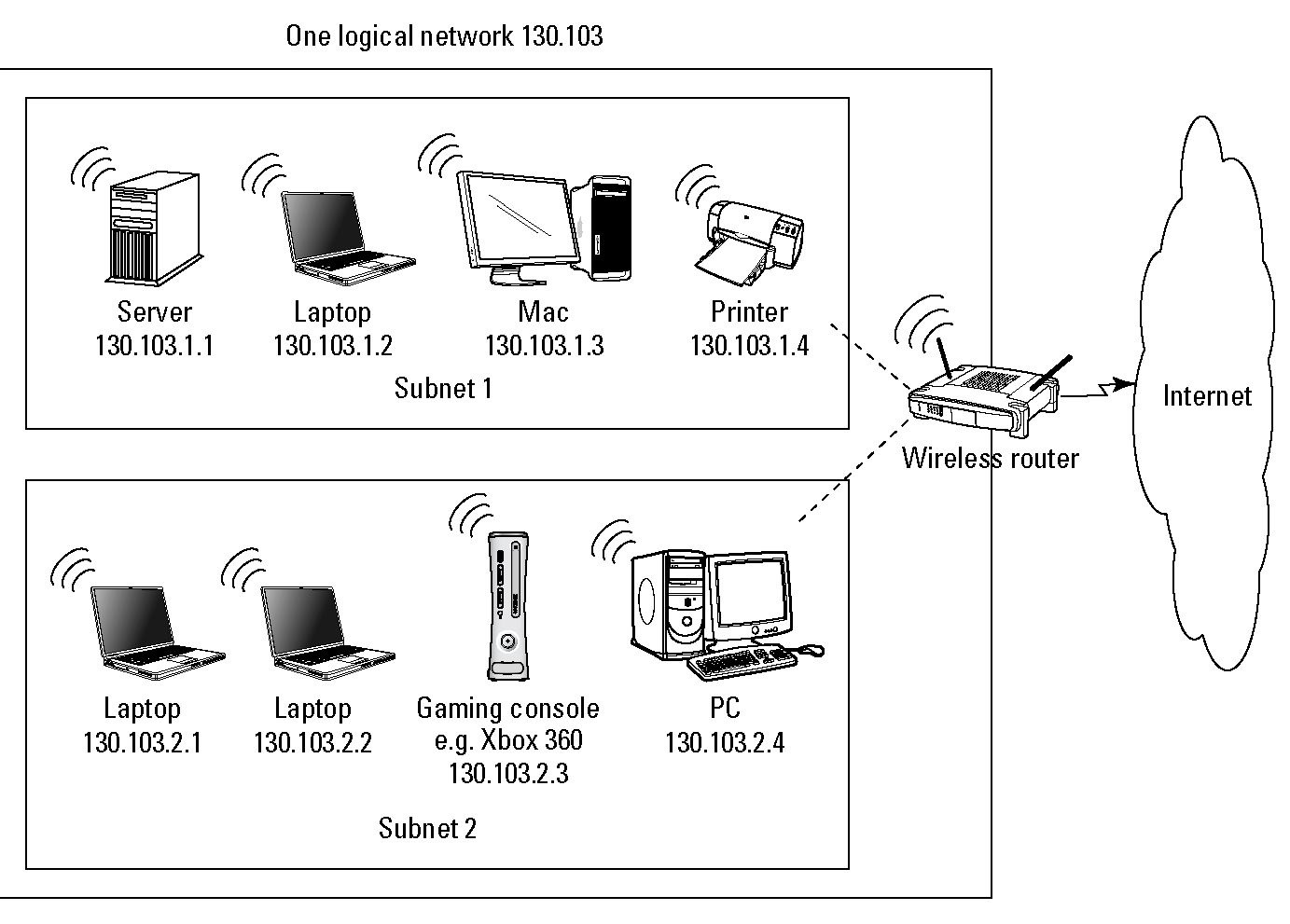 hight resolution of this router gives internet access to both subnets and connects the subnets to each other