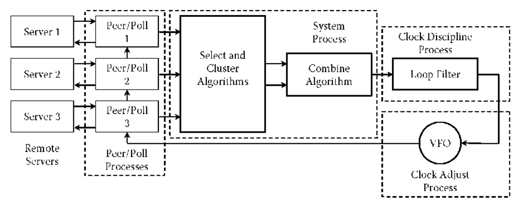 Process Flow (Computer Network Time Synchronization)