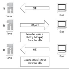 Tcp Three Way Handshake Diagram Pioneer Dvd Stereo Wiring Understanding And Configuring Smartdefense Check Point Part 3