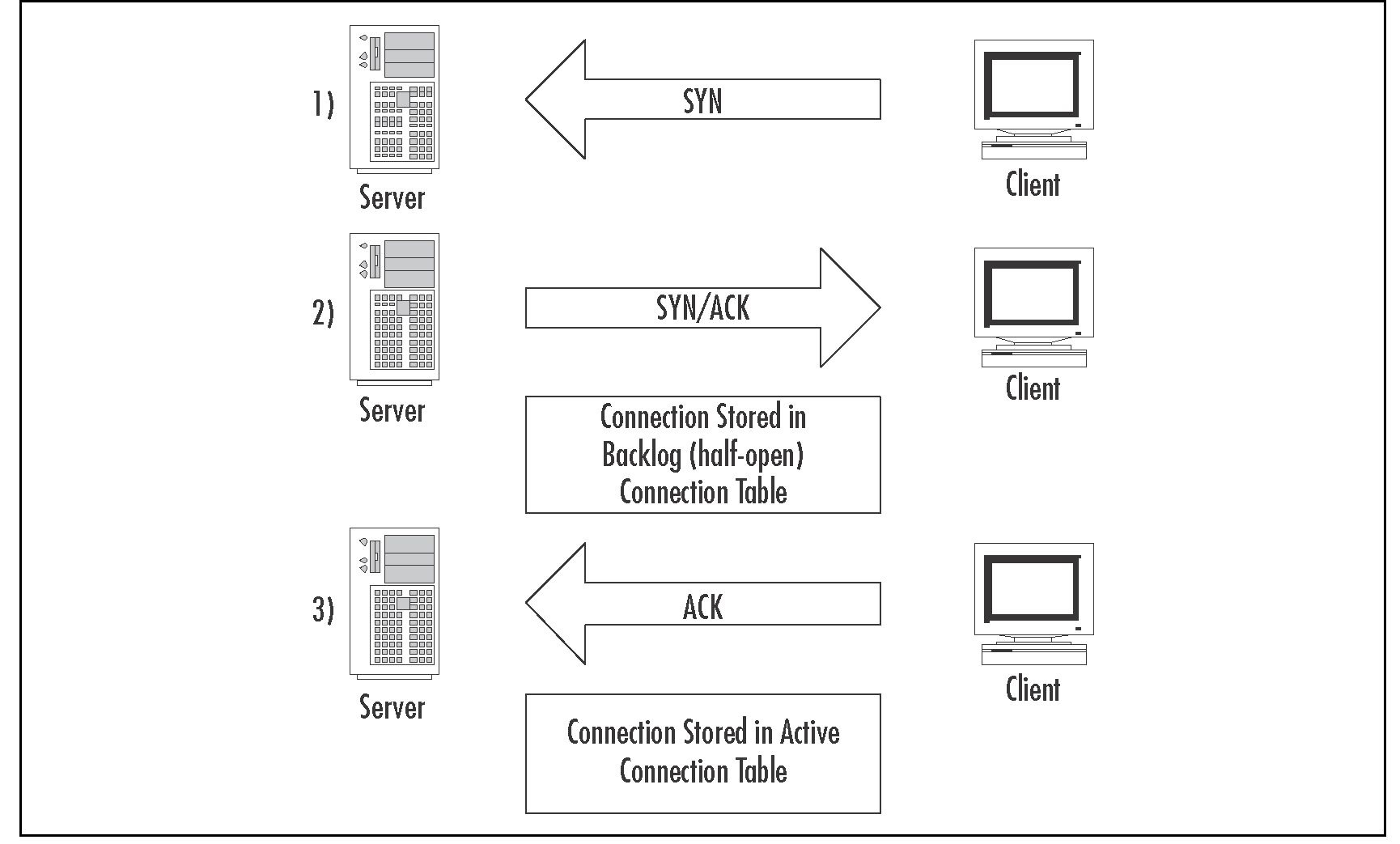tcp three way handshake diagram 220 dryer outlet wiring understanding and configuring smartdefense check point part 3