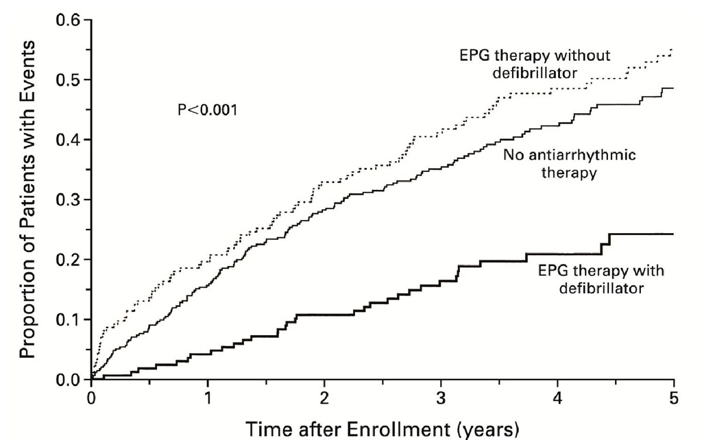 Prevention of Sudden Cardiac Death in Patients with