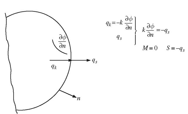 FEM for Heat Transfer Problems (Finite Element Method) Part 4