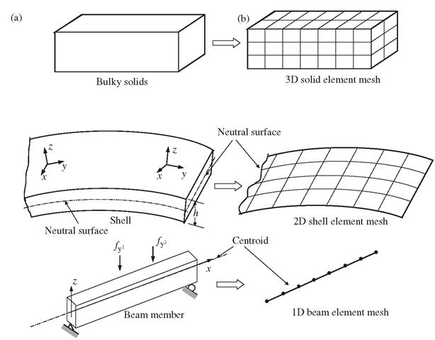 Modelling Techniques (Finite Element Method) Part 1