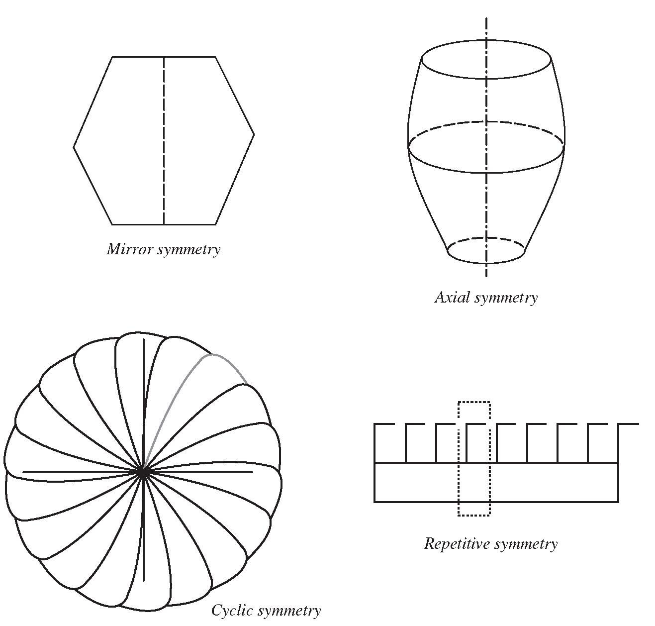 Modelling Techniques Finite Element Method Part 2
