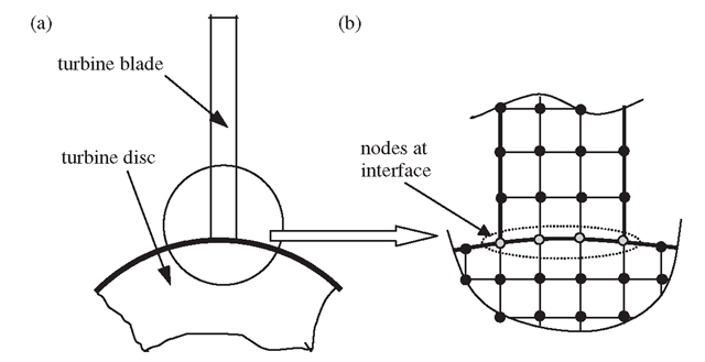 Modelling Techniques (Finite Element Method) Part 4