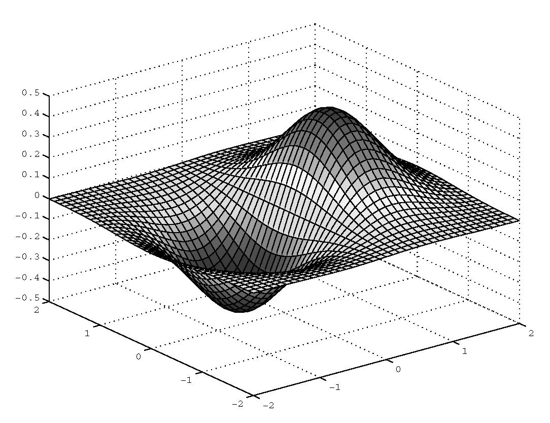 Elementary 3 D Plotting Plotting In Three Dimensions