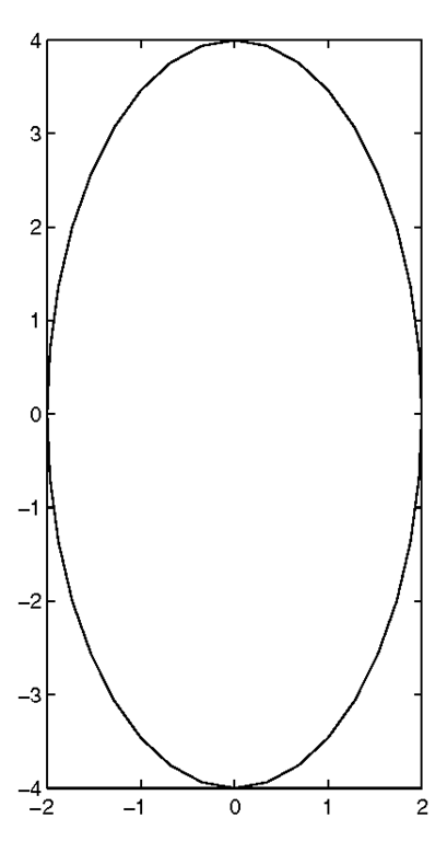 Simple 2-D Plot Manipulation (Plotting in Two Dimensions