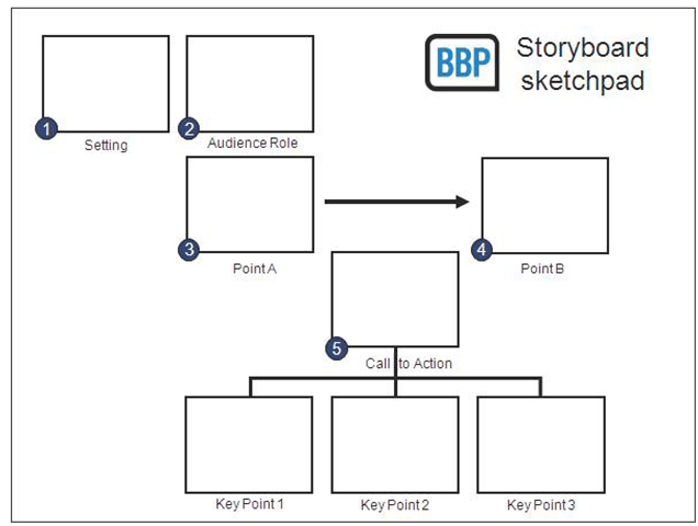 Setting Up Your storyboard and narration (Using Microsoft