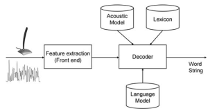 Speech Recognition (Audio Processing) (Video Search Engines)