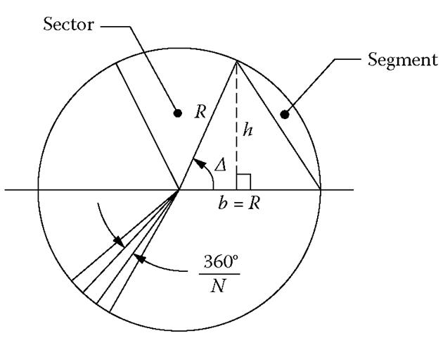 Circular Curves (Geometrical Models for Spatial Data