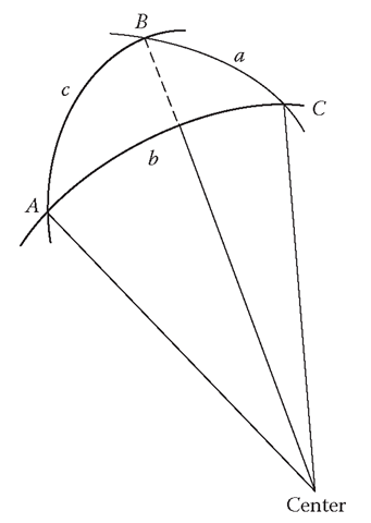 Spherical Trigonometry (Summary of Mathematical Concepts
